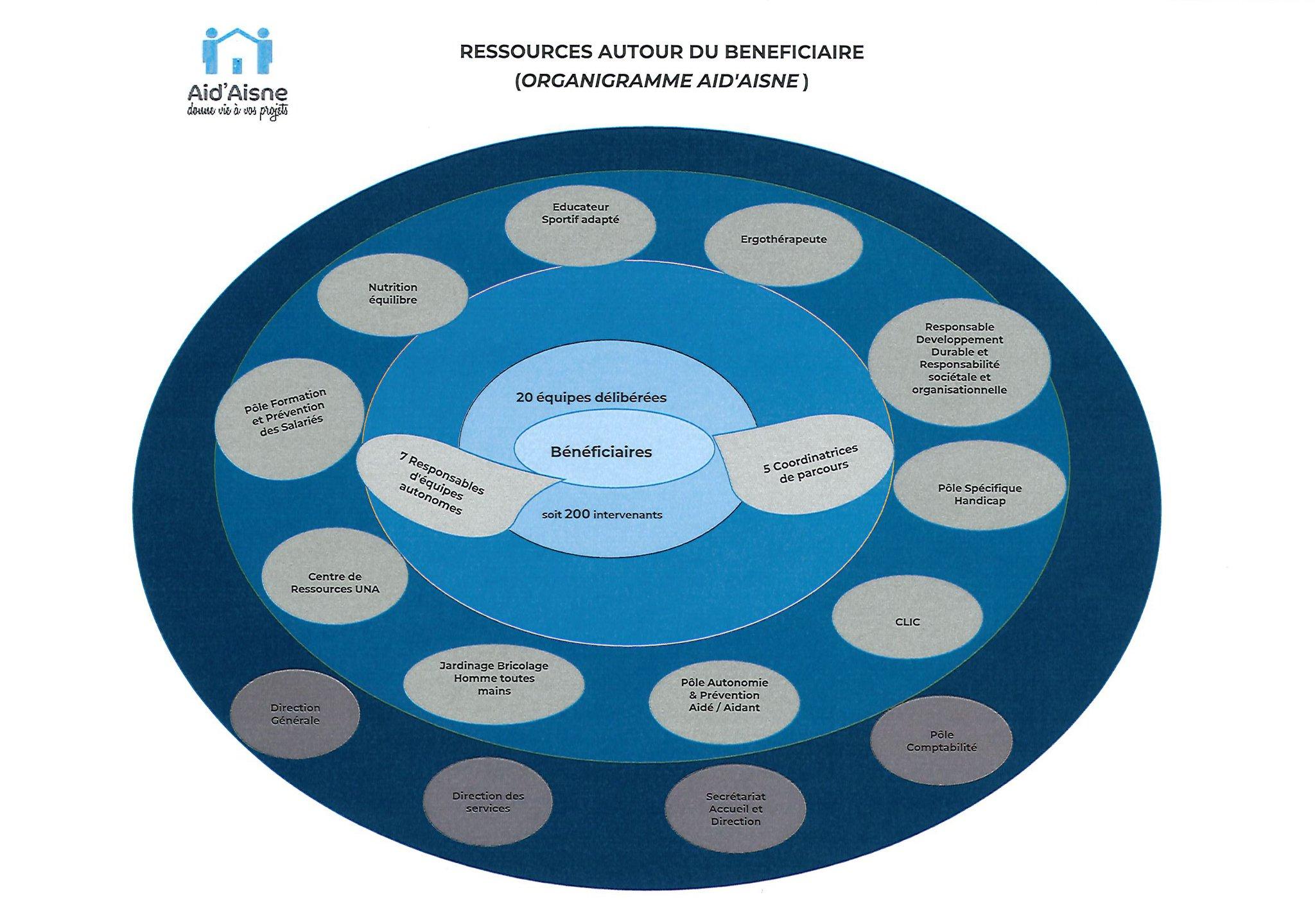 Organigramme de l'AAGDA - 2017